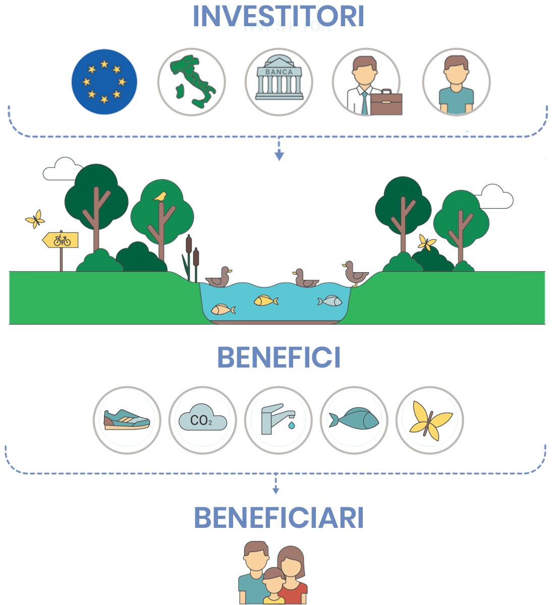 Pagamenti per Servizi Ecosistemici Infografica
